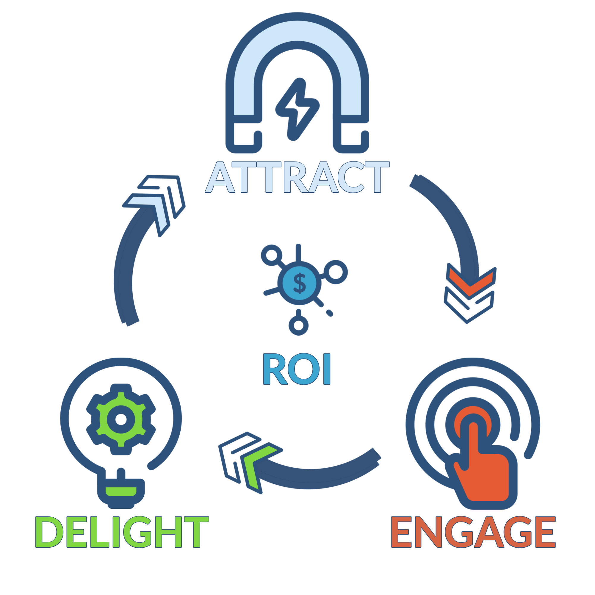 Digital 1 Inbound Marketing Methodology - Digital 1